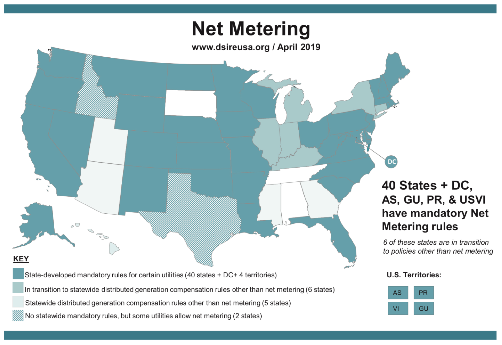 Net Metering, www.dsireusa.org / April 2019. 40 States + DC, AS, GU, PR, & USVI have mandatory Net Metering rules. 6 of these states are in transition to policies other than net metering.